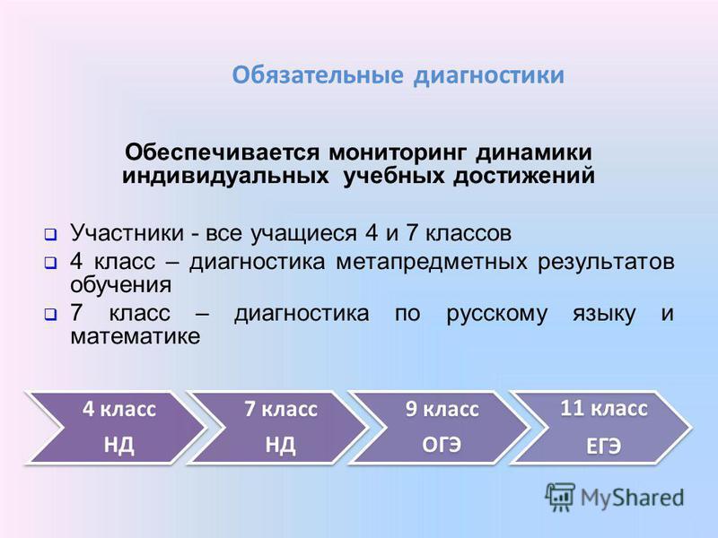 Обязательные диагностики Обеспечивается мониторинг динамики индивидуальных учебных достижений Участники - все учащиеся 4 и 7 классов 4 класс – диагностика метапредметных результатов обучения 7 класс – диагностика по русскому языку и математике 4 клас