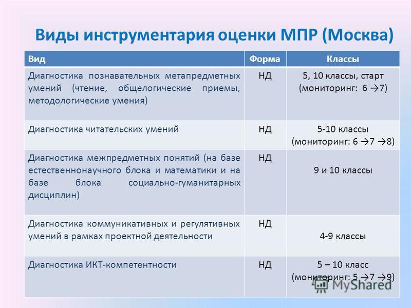 Виды инструментария оценки МПР (Москва) внешняя внутренняя диагностика диагностика Вид ФормаКлассы Диагностика познавательных метапредметных умений (чтение, общелогические приемы, методологические умения) НД5, 10 классы, старт (мониторинг: 6 7) Диагн