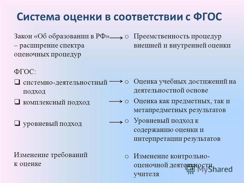 Система оценки в соответствии с ФГОС Закон «Об образовании в РФ» – расширение спектра оценочных процедур ФГОС: системно-деятельностный подход комплексный подход уровневый подход Изменение требований к оценке o Преемственность процедур внешней и внутр