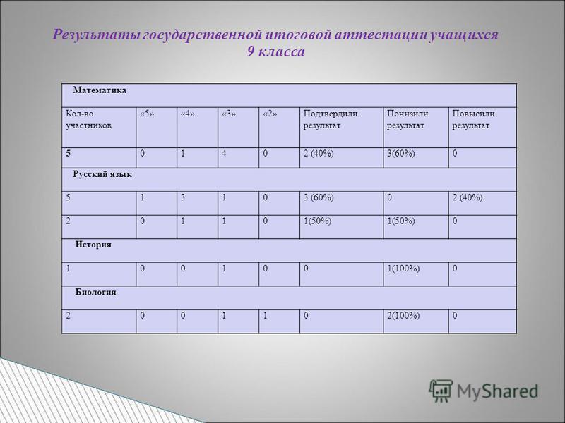 Математика Кол-во участников «5»«4»«3»«2»Подтвердили результат Понизили результат Повысили результат 501402 (40%)3(60%)0 Русский язык 513103 (60%)02 (40%) 201101(50%) 0 История 1001001(100%)0 Биология 2001102(100%)0 Результаты государственной итогово