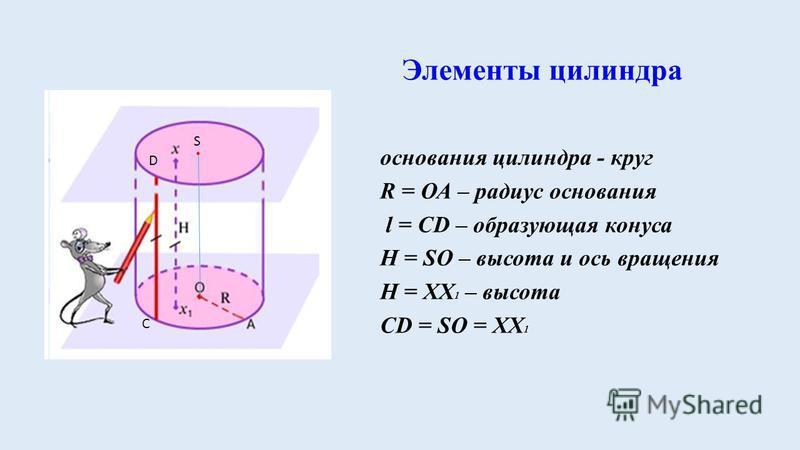 Элементы цилиндра основания цилиндра - круг R = ОА – радиус основания l = CD – образующая конуса Н = SО – высота и ось вращения Н = ХХ 1 – высота CD = SО = ХХ 1. S D C