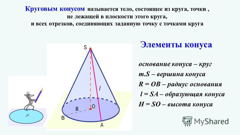 Круговым конусом называется тело, состоящее из круга, точки, не лежащей в плоскости этого круга, и всех отрезков, соединяющих заданную точку с точками круга основание конуса – круг т.S – вершина конуса R = ОВ – радиус основания l = SA – образующая ко