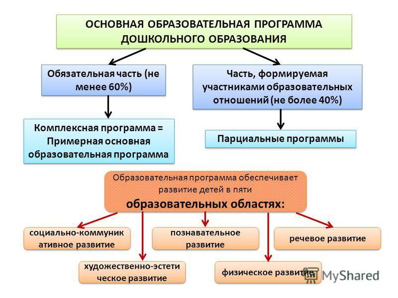 Обязательная часть (не менее 60%) Часть, формируемая участниками образовательных отношений (не более 40%) ОСНОВНАЯ ОБРАЗОВАТЕЛЬНАЯ ПРОГРАММА ДОШКОЛЬНОГО ОБРАЗОВАНИЯ Комплексная программа = Примерная основная образовательная программа Парциальные прог