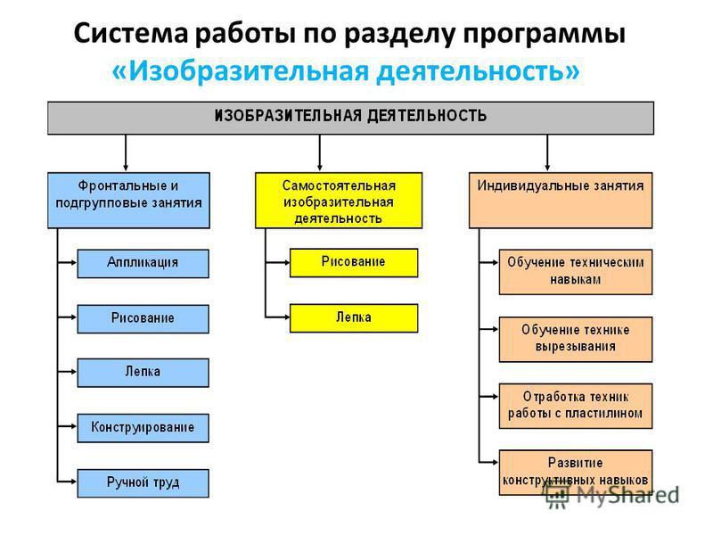Система работы по разделу программы «Изобразительная деятельность»