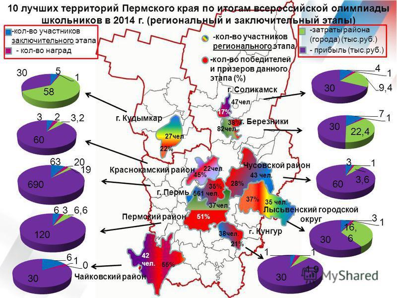 55% 42 чел. Чайковский район 37% 35 чел. 28% Чусовской район 43 чел. 45% 22 чел. Краснокамский район г. Пермь 561 чел. 35% 51% 37 чел. Пермский район 22% 27 чел. г. Кудымкар 38% 82 чел. г. Березники 17% 47 чел. г. Соликамск 21% 38 че л. г. Кунгур 10