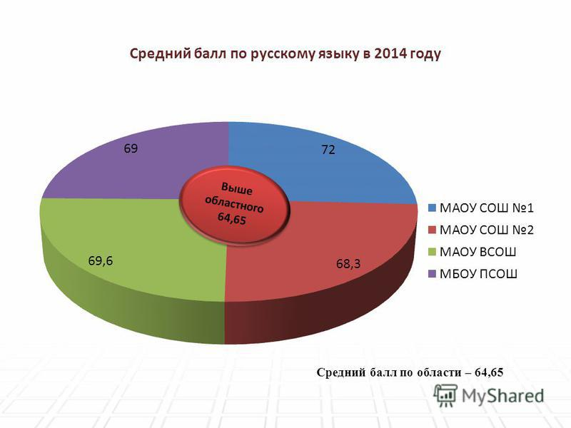 Средний балл по русскому языку в 2014 году