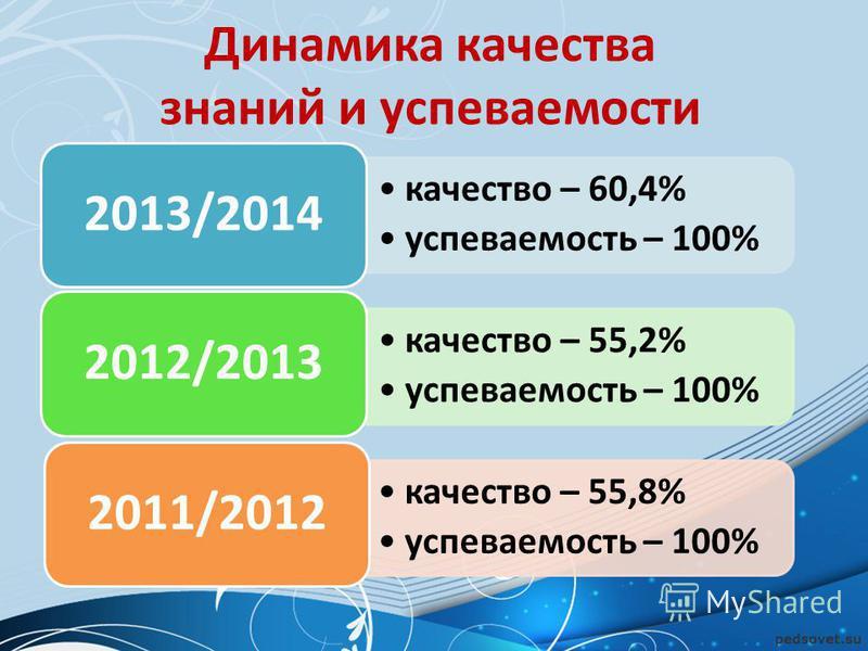 Динамика качества знаний и успеваемости качество – 60,4% успеваемость – 100% 2013/2014 качество – 55,2% успеваемость – 100% 2012/2013 качество – 55,8% успеваемость – 100% 2011/2012
