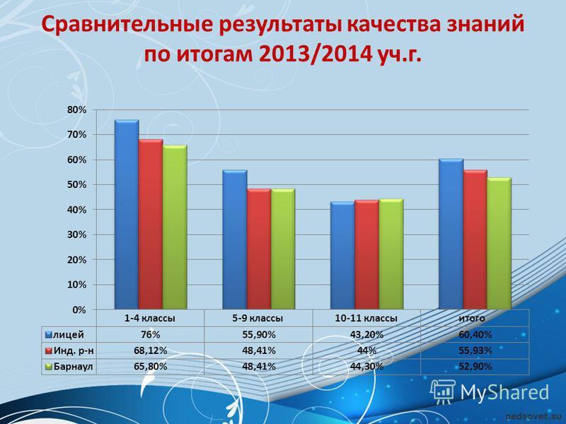 Сравнительные результаты качества знаний по итогам 2013/2014 уч.г.