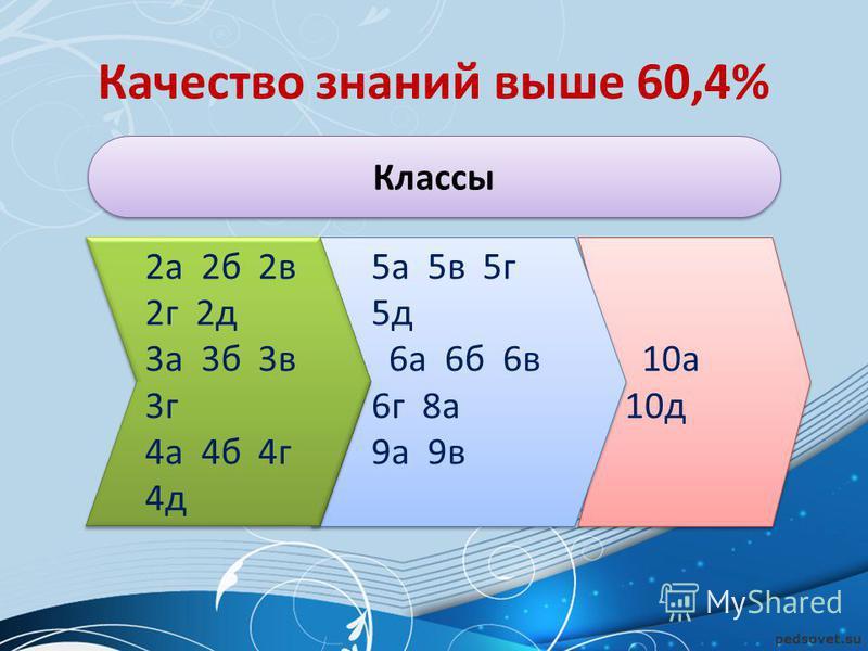 Качество знаний выше 60,4% 10 а 10 д 5 а 5 в 5 г 5 д 6 а 6 б 6 в 6 г 8 а 9 а 9 в 5 а 5 в 5 г 5 д 6 а 6 б 6 в 6 г 8 а 9 а 9 в 2 а 2 б 2 в 2 г 2 д 3 а 3 б 3 в 3 г 4 а 4 б 4 г 4 д 2 а 2 б 2 в 2 г 2 д 3 а 3 б 3 в 3 г 4 а 4 б 4 г 4 д Классы