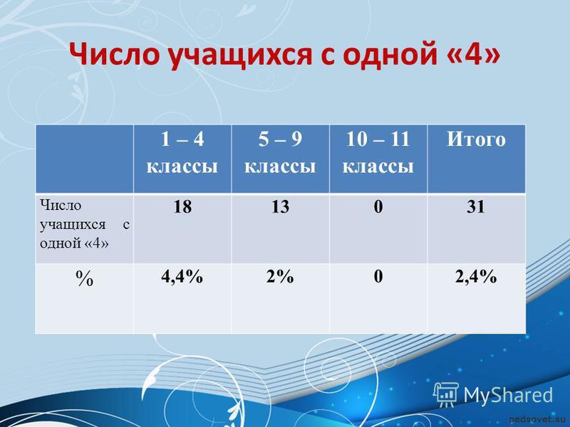 Число учащихся с одной «4» 1 – 4 классы 5 – 9 классы 10 – 11 классы Итого Число учащихся с одной «4» 1813031 % 4,4%2%02,4%