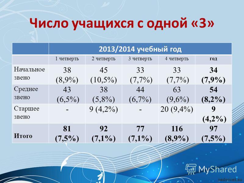 Число учащихся с одной «3» 2013/2014 учебный год 1 четверть 2 четверть 3 четверть 4 четверть год Начальное звено 38 (8,9%) 45 (10,5%) 33 (7,7%) 33 (7,7%) 34 (7,9%) Среднее звено 43 (6,5%) 38 (5,8%) 44 (6,7%) 63 (9,6%) 54 (8,2%) Старшее звено -9 (4,2%