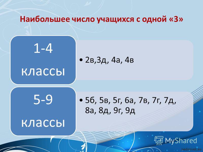 Наибольшее число учащихся с одной «3» 2 в,3 д, 4 а, 4 в 1-4 классы 5 б, 5 в, 5 г, 6 а, 7 в, 7 г, 7 д, 8 а, 8 д, 9 г, 9 д 5-9 классы