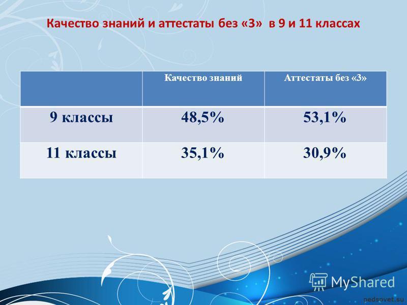 Качество знаний и аттестаты без «3» в 9 и 11 классах Качество знаний Аттестаты без «3» 9 классы 48,5%53,1% 11 классы 35,1%30,9%