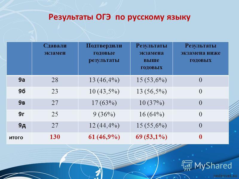 Результаты ОГЭ по русскому языку Сдавали экзамен Подтвердили годовые результаты Результаты экзамена выше годовых Результаты экзамена ниже годовых 9 а 2813 (46,4%)15 (53,6%)0 9 б 2310 (43,5%)13 (56,5%)0 9 в 2717 (63%)10 (37%)0 9 г 259 (36%)16 (64%)0 9