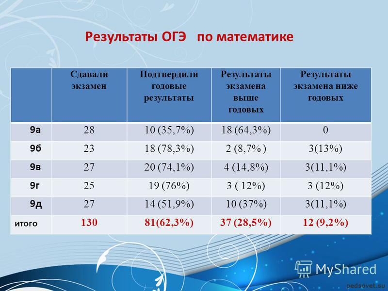 Результаты ОГЭ по математике Сдавали экзамен Подтвердили годовые результаты Результаты экзамена выше годовых Результаты экзамена ниже годовых 9 а 2810 (35,7%)18 (64,3%)0 9 б 2318 (78,3%)2 (8,7% )3(13%) 9 в 2720 (74,1%)4 (14,8%)3(11,1%) 9 г 2519 (76%)