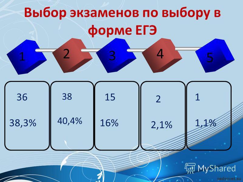 Выбор экзаменов по выбору в форме ЕГЭ 1 2 3 4 36 38,3% 38 40,4% 15 16% 2 2,1% 1 1,1% 5