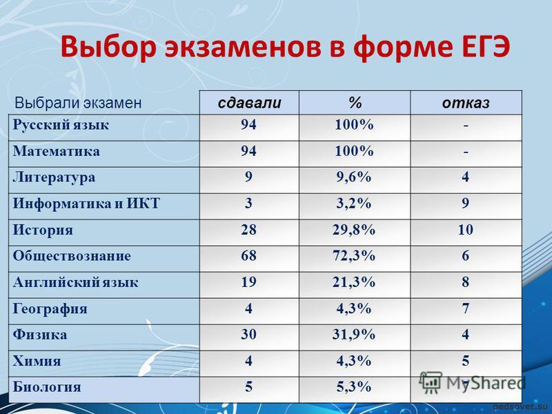 Выбор экзаменов в форме ЕГЭ Выбрали экзамен сдавали%отказ Русский язык 94100%- Математика 94100%- Литература 99,6%4 Информатика и ИКТ33,2%9 История 2829,8%10 Обществознание 6872,3%6 Английский язык 1921,3%8 География 44,3%7 Физика 3031,9%4 Химия 44,3