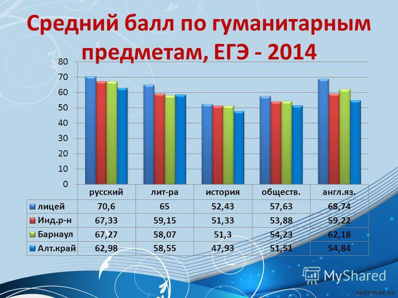 Средний балл по гуманитарным предметам, ЕГЭ - 2014