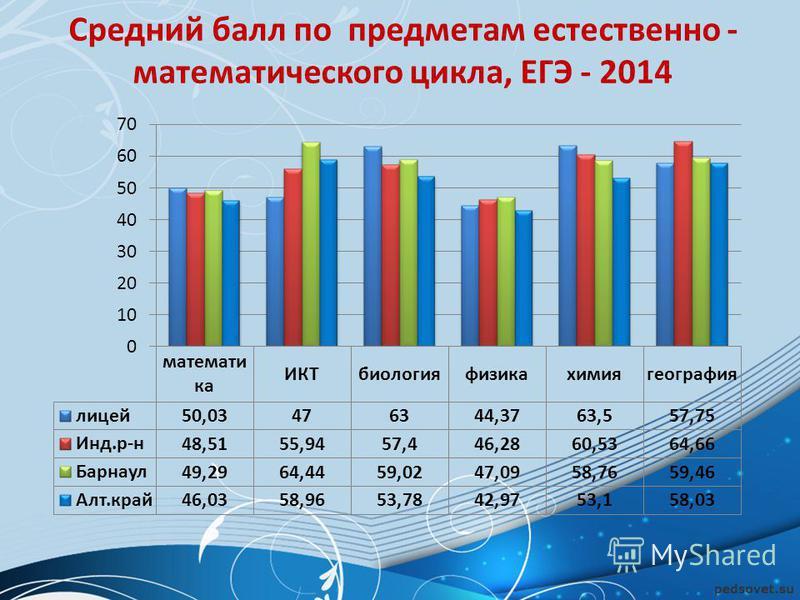 Средний балл по предметам естественно - математического цикла, ЕГЭ - 2014