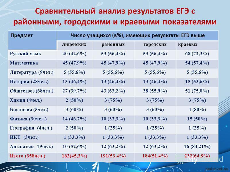Сравнительный анализ результатов ЕГЭ с районными, городскими и краевыми показателями Предмет Число учащихся (в%), имеющих результаты ЕГЭ выше лицейскихрайонныхгородскихкраевых Русский язык 40 (42,6%)53 (56,4%) 68 (72,3%) Математика 45 (47,9%) 54 (57,