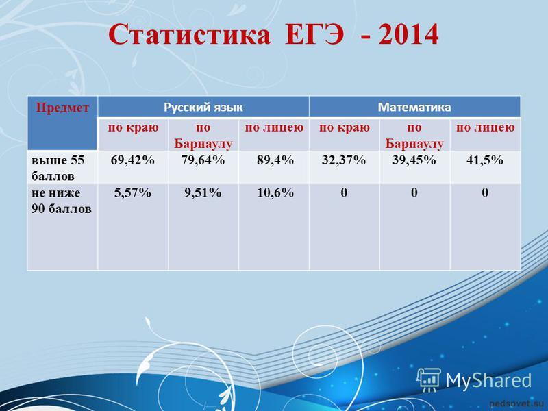 Статистика ЕГЭ - 2014 Предмет Русский язык Математика по краюпо Барнаулу по лицеюпо краюпо Барнаулу по лицею выше 55 баллов 69,42%79,64% 89,4%32,37%39,45%41,5% не ниже 90 баллов 5,57%9,51% 10,6%000