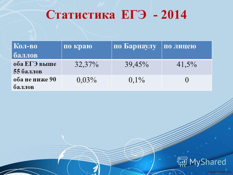 Статистика ЕГЭ - 2014 Кол-во баллов по краюпо Барнаулупо лицею оба ЕГЭ выше 55 баллов 32,37%39,45%41,5% оба не ниже 90 баллов 0,03%0,1%0