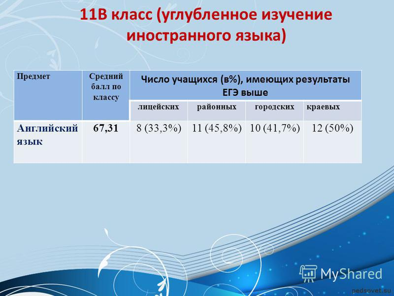 11В класс (углубленное изучение иностранного языка) Предмет Средний балл по классу Число учащихся (в%), имеющих результаты ЕГЭ выше лицейскихрайонныхгородскихкраевых Английский язык 67,318 (33,3%)11 (45,8%)10 (41,7%)12 (50%)