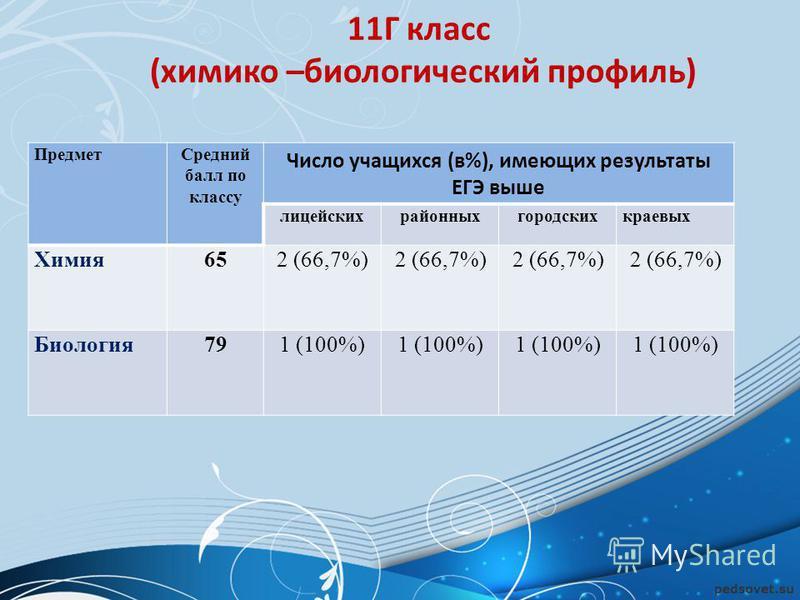11Г класс (химико –биологический профиль) Предмет Средний балл по классу Число учащихся (в%), имеющих результаты ЕГЭ выше лицейскихрайонныхгородскихкраевых Химия 652 (66,7%) Биология 791 (100%)