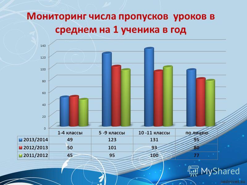 Мониторинг числа пропусков уроков в среднем на 1 ученика в год