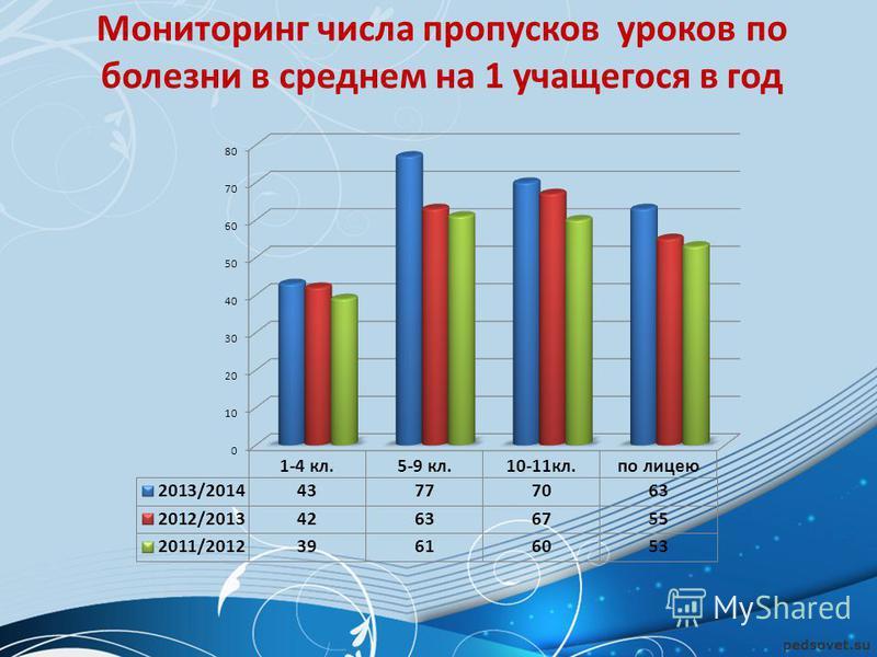 Мониторинг числа пропусков уроков по болезни в среднем на 1 учащегося в год