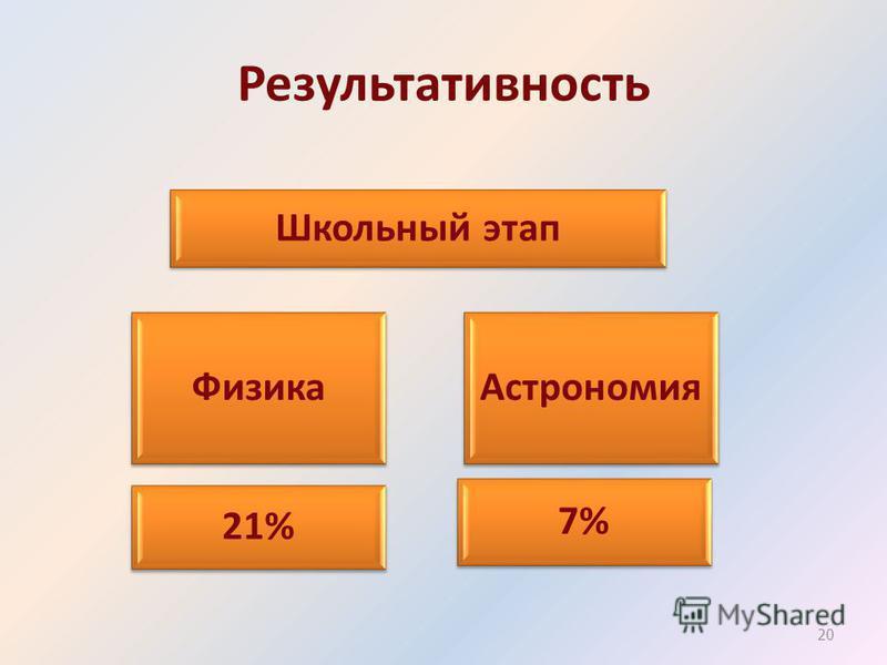 Результативность Астрономия Школьный этап Физика 7% 21% 20