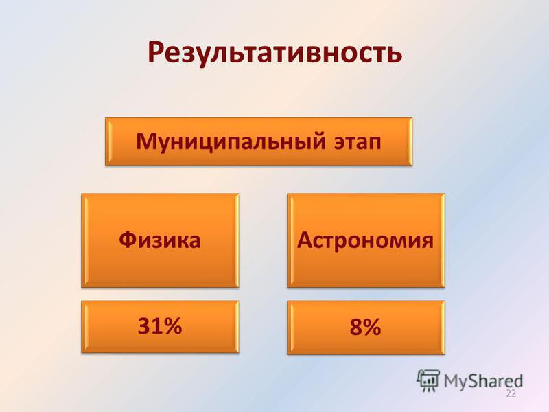 Результативность Астрономия Муниципальный этап Физика 8% 31% 22