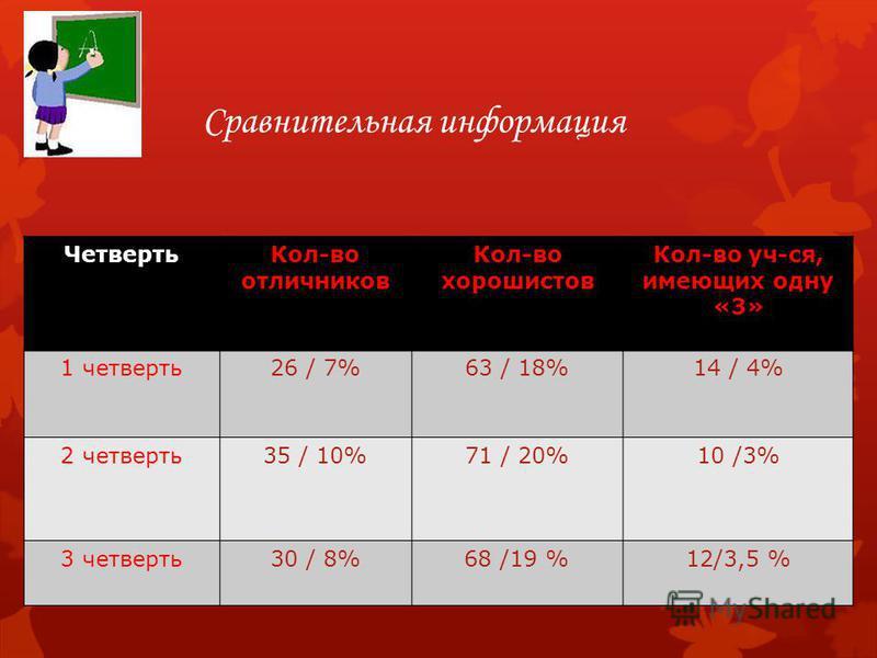 Сравнительная информация Четверть Кол-во отличников Кол-во хорошистов Кол-во уч-ся, имеющих одну «3» 1 четверть 26 / 7%63 / 18%14 / 4% 2 четверть 35 / 10%71 / 20%10 /3% 3 четверть 30 / 8%68 /19 %12/3,5 %