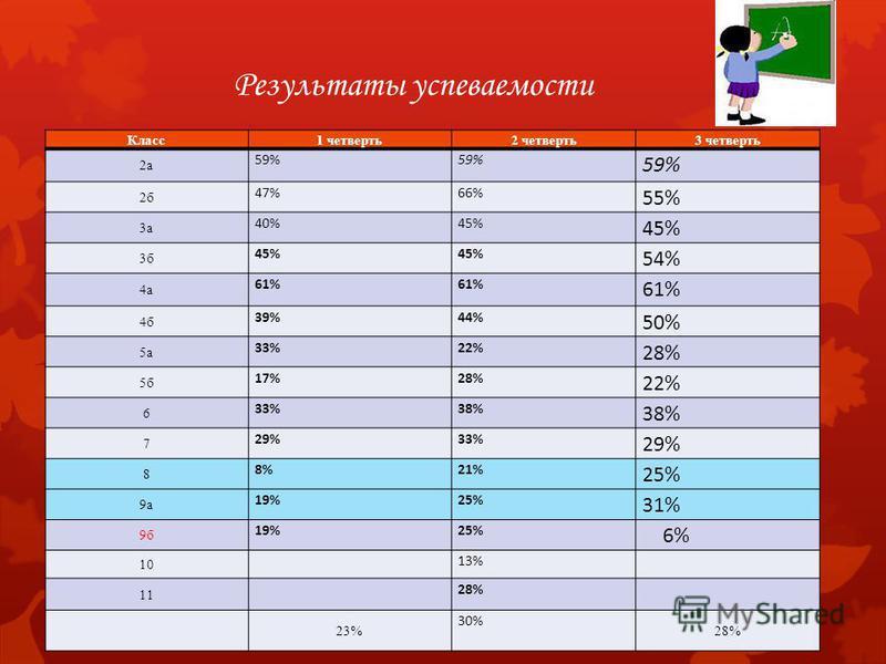 Результаты успеваемости Класс 1 четверть 2 четверть 3 четверть 2 а 59% 2 б 47%66% 55% 3 а 40%45% 3 б 45% 54% 4 а 61% 4 б 39%44% 50% 5 а 33%22% 28% 5 б 17%28% 22% 6 33%38% 7 29%33% 29% 8 8%21% 25% 9 а 19%25% 31% 9 б 19%25% 6% 10 13% 11 28% 23% 30% 28%
