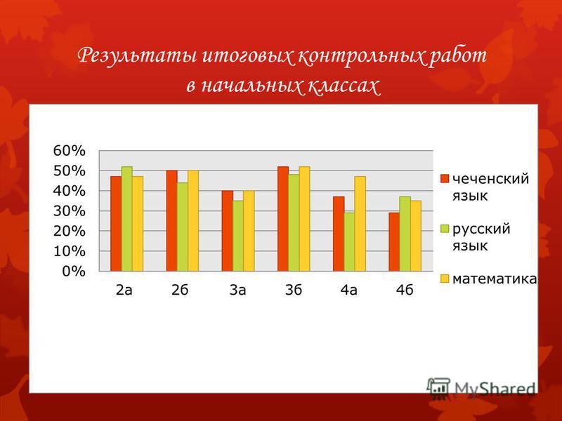 Результаты итоговых контрольных работ в начальных классах