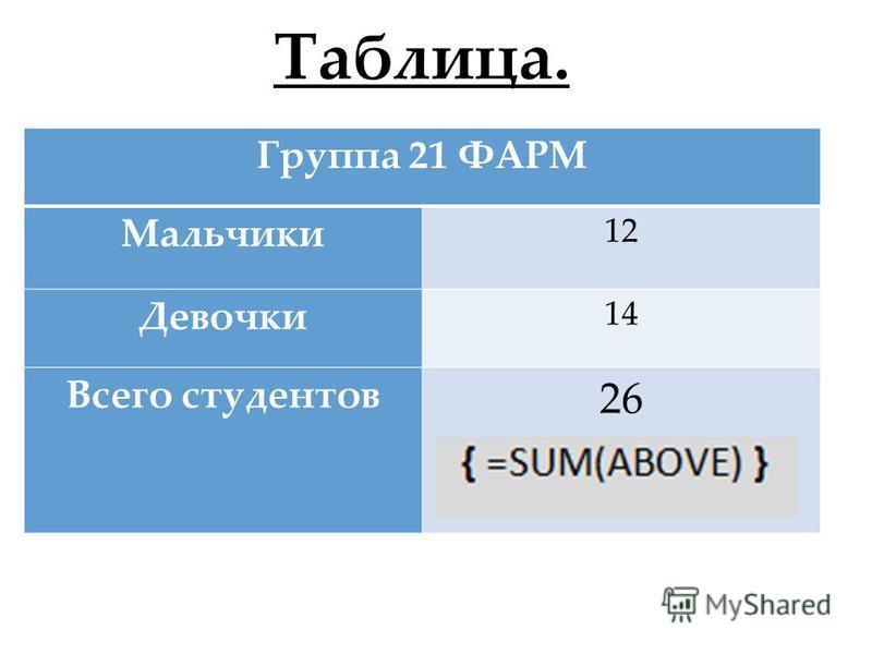 Таблица. Группа 21 ФАРМ Мальчики 12 Девочки 14 Всего студентов 26