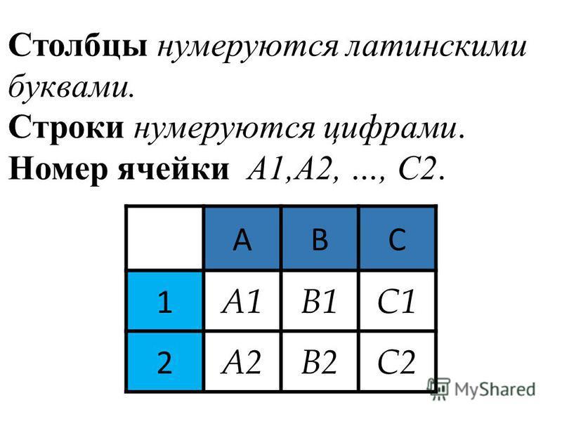 Столбцы нумеруются латинскими буквами. Строки нумеруются цифрами. Номер ячейки А1,А2, …, С2. ABC 1 А1В1С1 2 А2В2С2