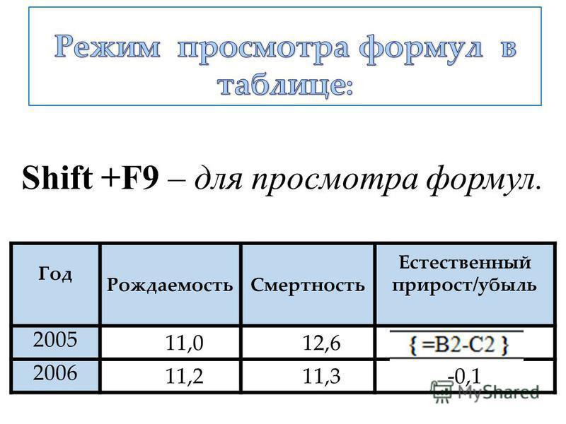 Shift +F9 – для просмотра формул. Год РождаемостьСмертность Естественный прирост/убыль 2005 11,012,6 2006 11,211,3-0,1