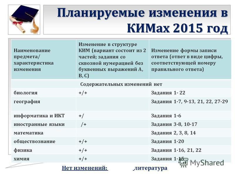 Планируемые изменения в КИМах 2015 год Наименование предмета/ характеристика изменения Изменение в структуре КИМ (вариант состоит из 2 частей; задания со сквозной нумерацией без буквенных выражений А, В, С) Изменение формы записи ответа (ответ в виде