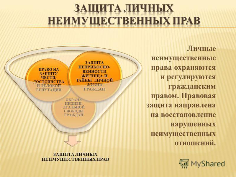 Личные неимущественные права охраняются и регулируются гражданским правом. Правовая защита направлена на восстановление нарушенных неимущественных отношений. ЗАЩИТА ЛИЧНЫХ НЕИМУЩЕСТВЕННЫХ ПРАВ ОХРАНА ИНДИВИ- ДУАЛЬНОЙ СВОБОДЫ ГРАЖДАН ПРАВО НА ЗАЩИТУ Ч