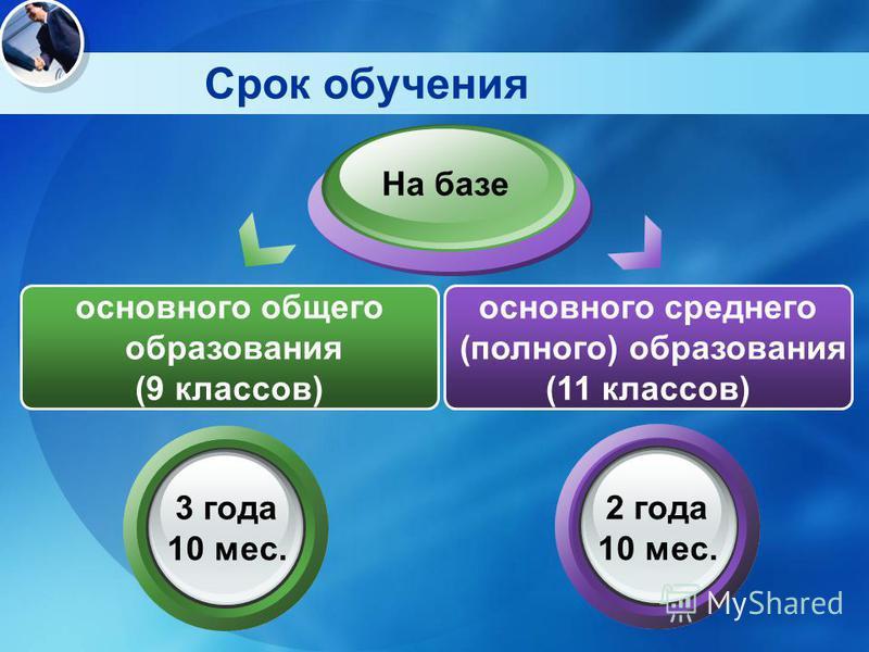 Срок обучения На базе основного общего образования (9 классов) 3 года 10 мес. 2 года 10 мес. основного среднего (полного) образования (11 классов)