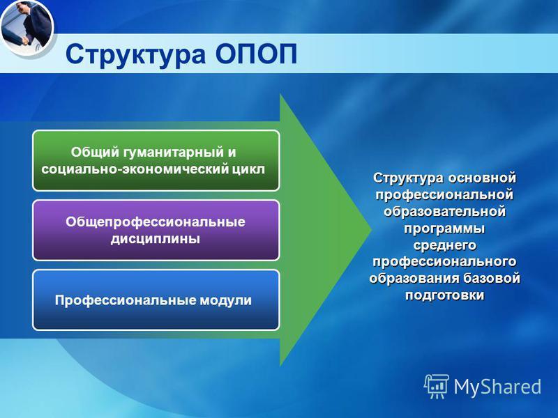 Структура ОПОП Общий гуманитарный и социально-экономический цикл Общепрофессиональные дисциплины Профессиональные модули Структура основной профессиональной образовательной программы среднего профессионального образования базовой подготовки