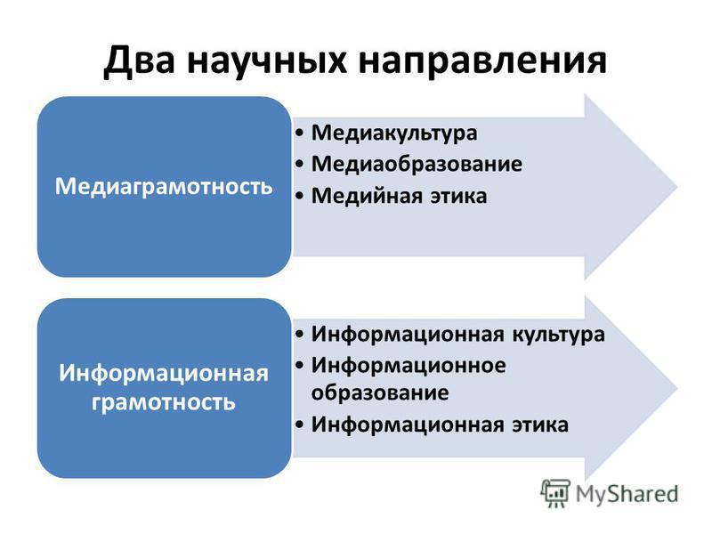 Два научных направления Медиакультура Медиаобразование Медийная этика Медиаграмотность Информационная культура Информационное образование Информационная этика Информационная грамотность