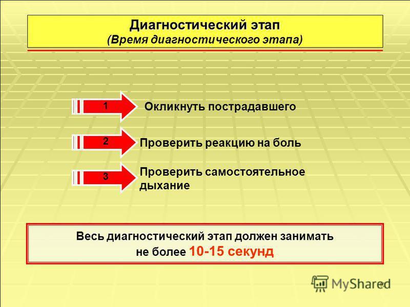 10 Диагностический этап ( Диагностический этап (Время диагностического этапа) Окликнуть пострадавшего 1 Проверить реакцию на боль 2 Проверить самостоятельное дыхание 3 Весь диагностический этап должен занимать не более 10-15 секунд