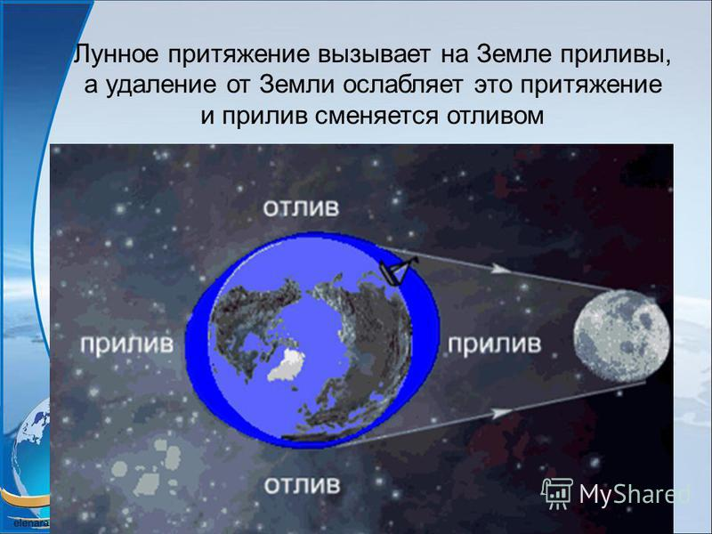 Лунное притяжение вызывает на Земле приливы, а удаление от Земли ослабляет это притяжение и прилив сменяется отливом