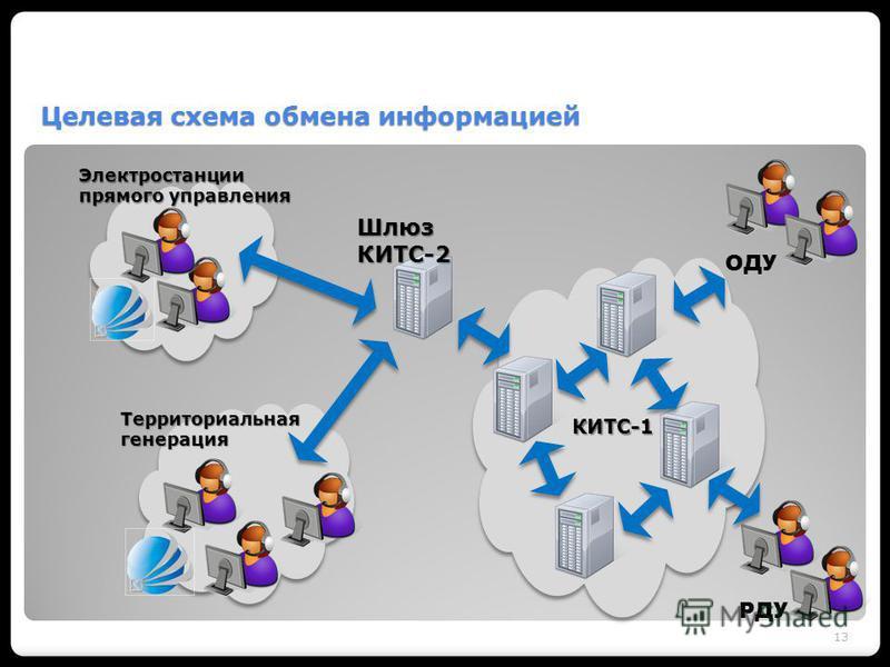 Целевая схема обмена информацией 13 Электростанции прямого управления Территориальнаягенерация КИТС-1 Шлюз КИТС-2 ОДУ РДУ
