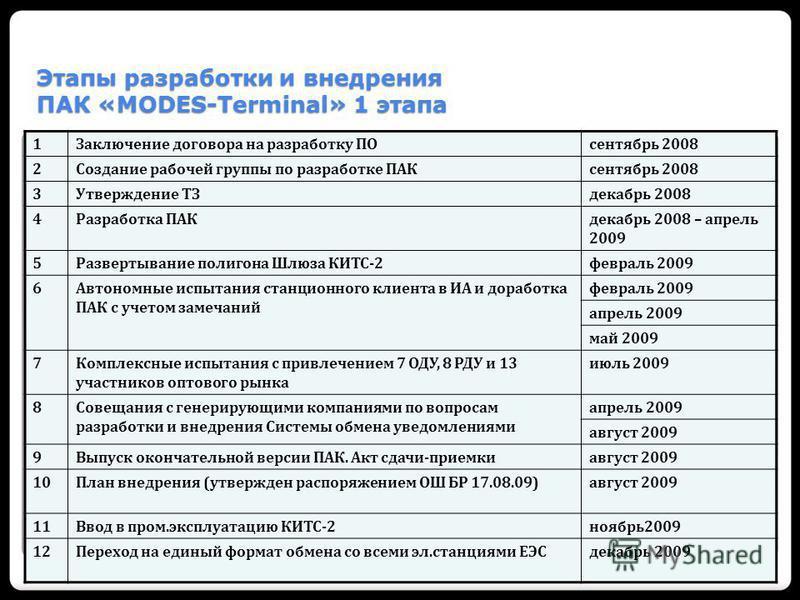 Этапы разработки и внедрения ПАК «MODES-Terminal» 1 этапа 1Заключение договора на разработку ПОсентябрь 2008 2Создание рабочей группы по разработке ПАКсентябрь 2008 3Утверждение ТЗдекабрь 2008 4Разработка ПАКдекабрь 2008 – апрель 2009 5Развертывание
