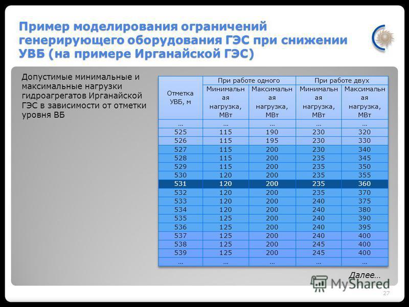 Пример моделирования ограничений генерирующего оборудования ГЭС при снижении УВБ (на примере Ирганайской ГЭС) 27 Допустимые минимальные и максимальные нагрузки гидроагрегатов Ирганайской ГЭС в зависимости от отметки уровня ВБ Далее…