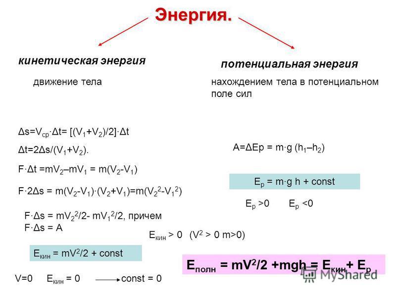 Энергия. кинетическая энергия потенциальная энергия движение тела нахождением тела в потенциальном поле сил Δs=V ср ·Δt= [(V 1 +V 2 )/2]·Δt Δt=2Δs/(V 1 +V 2 ). F·Δt =mV 2 –mV 1 = m(V 2 -V 1 ) F·2Δs = m(V 2 -V 1 )·(V 2 +V 1 )=m(V 2 2 -V 1 2 ) F·Δs = m