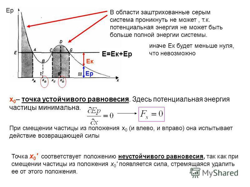 Е=Ек+Ер В области заштрихованные серым система проникнуть не может, т.к. потенциальная энергия не может быть больше полной энергии системы. Ер иначе Ек будет меньше нуля, что невозможно х 0 – точка устойчивого равновесия. Здесь потенциальная энергия